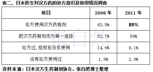张自然:中药经典名方大开发,日本汉方有话说